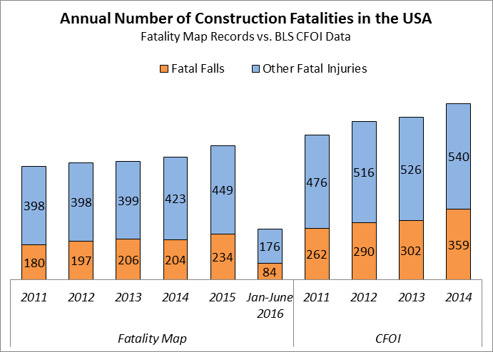 2016 Annual Number of Construction Fatalities 7-22-16