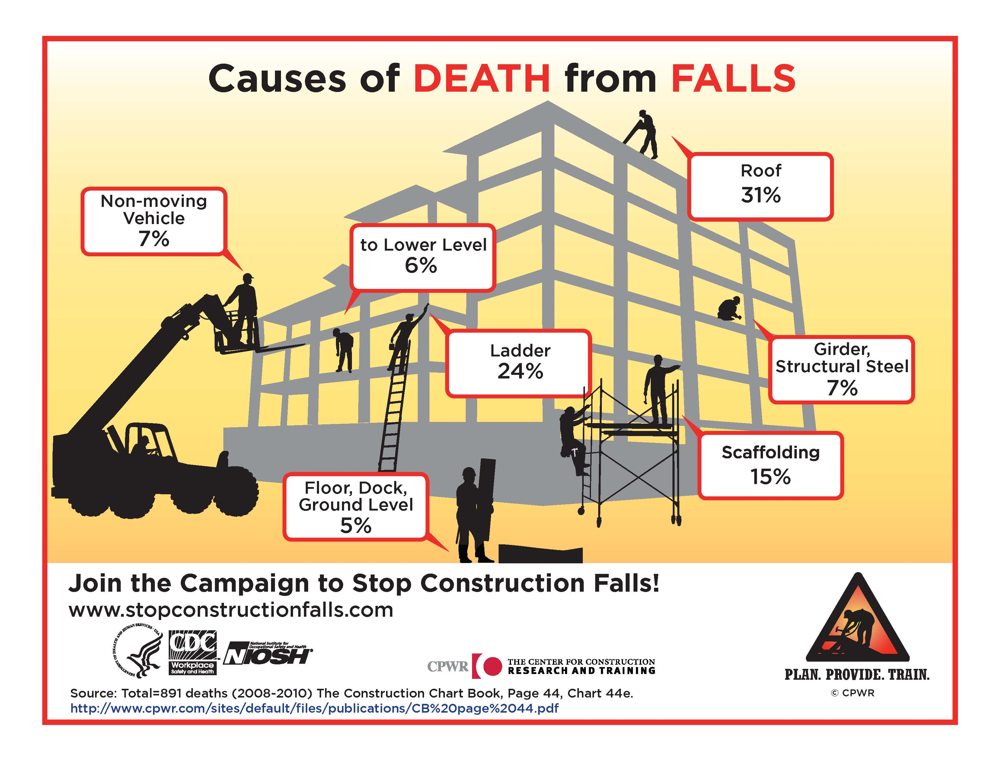 construction safety falls Construction site safety  ©consultnet ltd construction accidents breakdown of fatalities according to type of accident in construction industry 56% falls from.